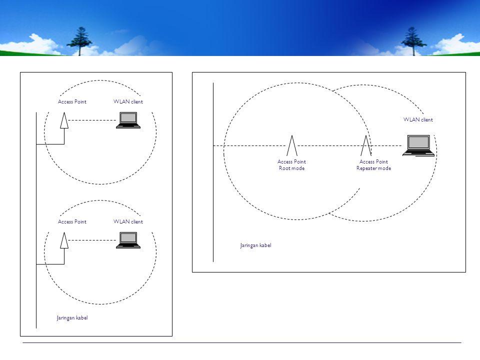 WLAN client Access Point. Jaringan kabel. Access Point. Root mode. WLAN client. Repeater mode.