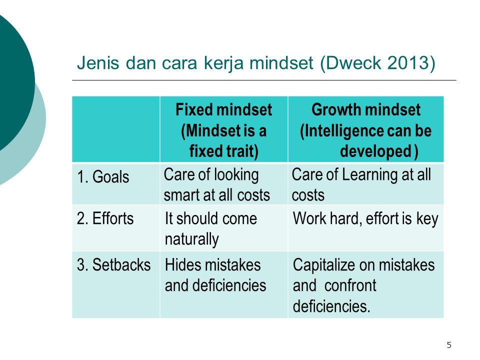 Jenis dan cara kerja mindset (Dweck 2013)
