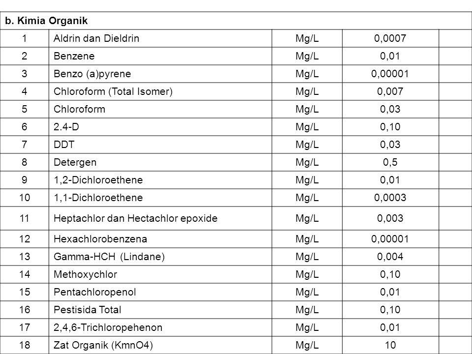 b. Kimia Organik 1. Aldrin dan Dieldrin. Mg/L. 0,0007. 2. Benzene. 0,01. 3. Benzo (a)pyrene.