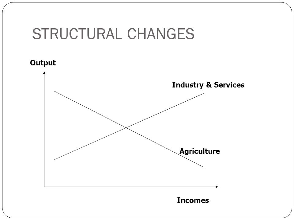 STRUCTURAL CHANGES Output Industry & Services Agriculture Incomes
