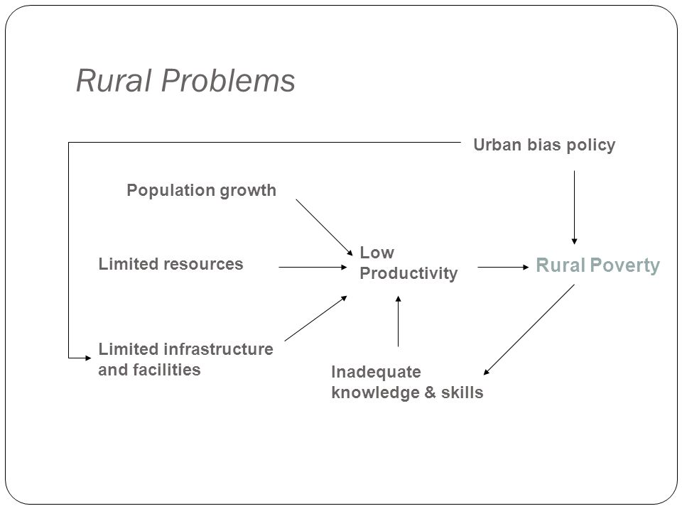 Rural Problems Rural Poverty Urban bias policy Population growth