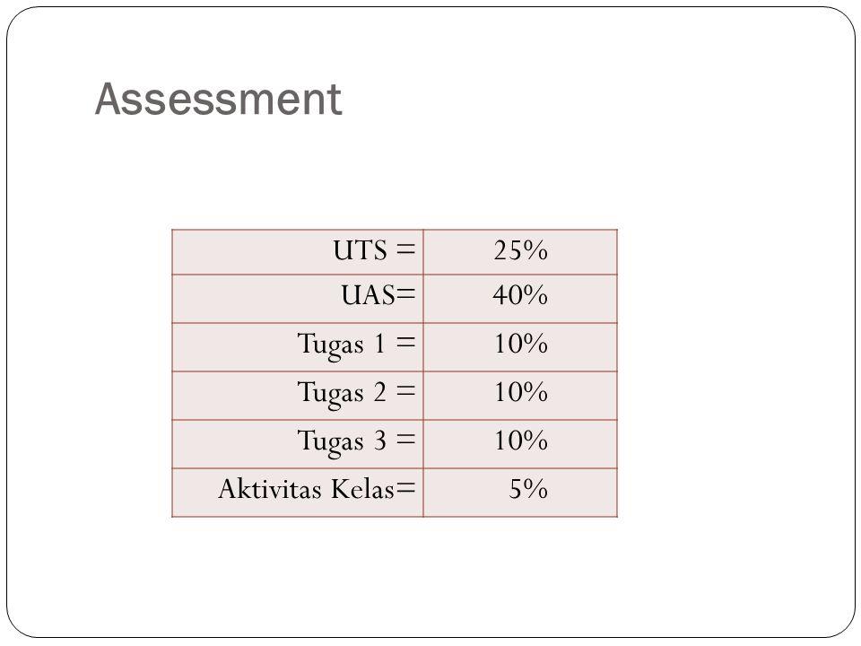 Assessment UTS = 25% UAS= 40% Tugas 1 = 10% Tugas 2 = Tugas 3 =