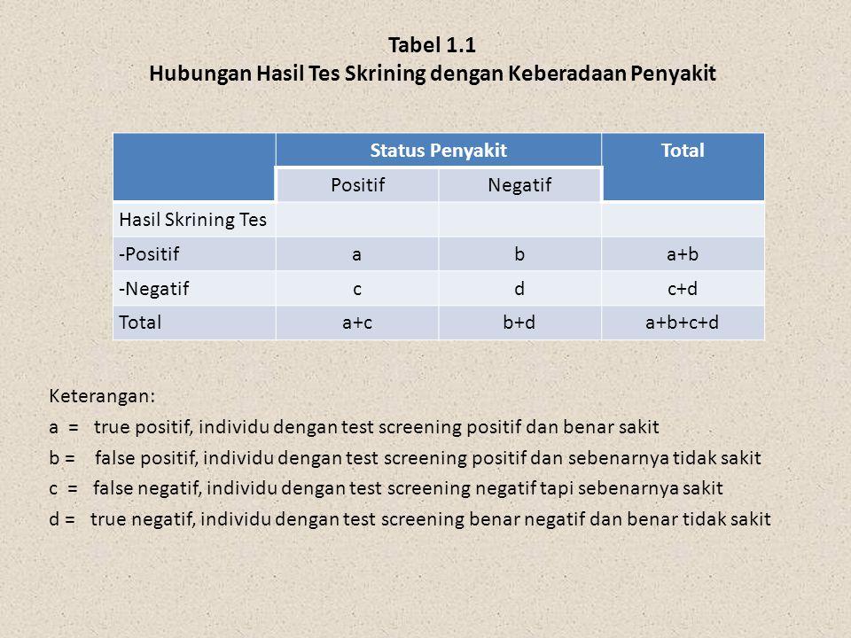 Tabel 1.1 Hubungan Hasil Tes Skrining dengan Keberadaan Penyakit