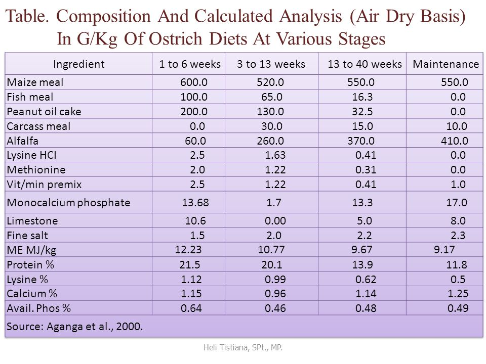 Table. Composition And Calculated Analysis (Air Dry Basis) In G/Kg Of Ostrich Diets At Various Stages