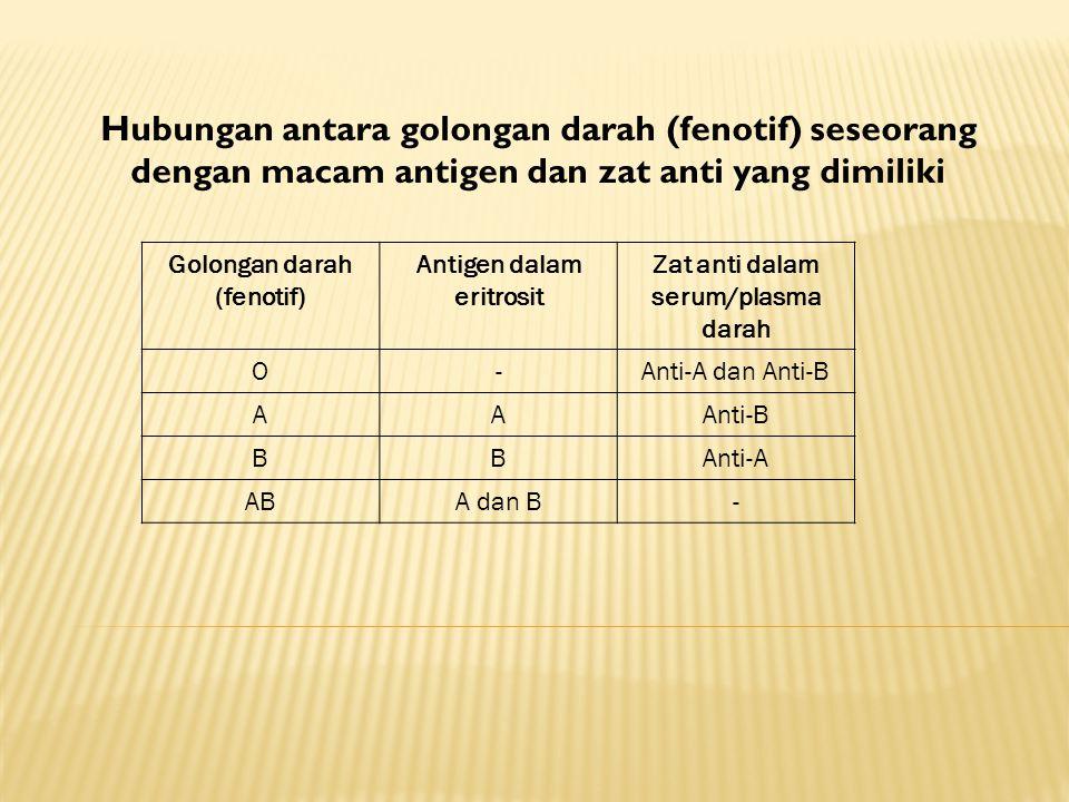 Antigen dalam eritrosit Zat anti dalam serum/plasma darah