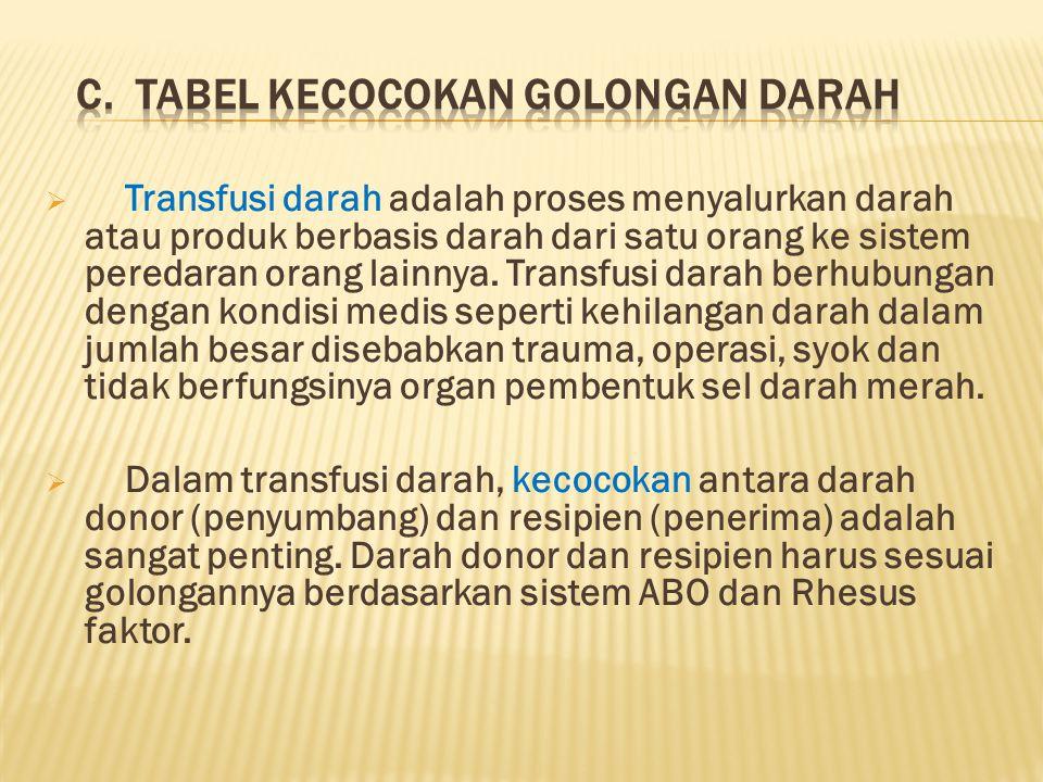 C. TABEL KECOCOKAN GOLONGAN DARAH