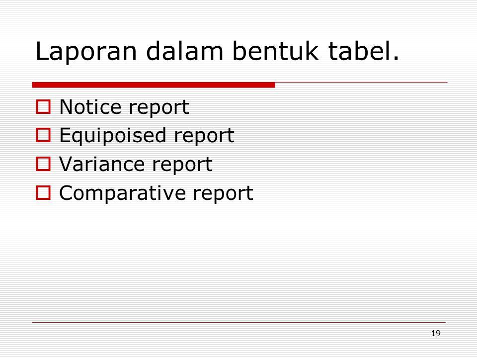 Laporan dalam bentuk tabel.