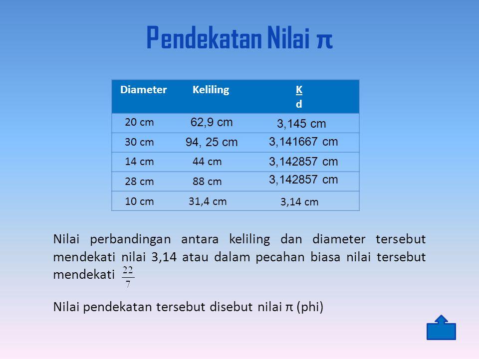 Pendekatan Nilai π Diameter. Keliling. K. d. 20 cm. 62,9 cm. 3,145 cm. 30 cm. 94, 25 cm. 3,141667 cm.
