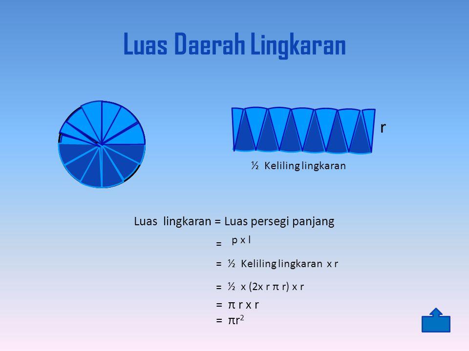 Luas Daerah Lingkaran r Luas lingkaran = Luas persegi panjang