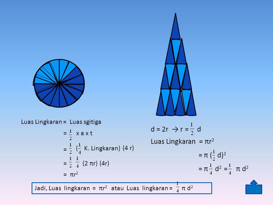 d = 2r → r = d Luas Lingkaran = πr2 = π ( d)2 = π d2 = π d2