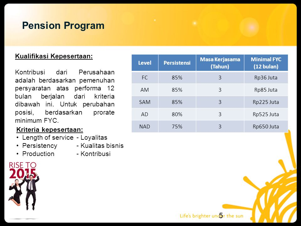 Pension Program Kualifikasi Kepesertaan: