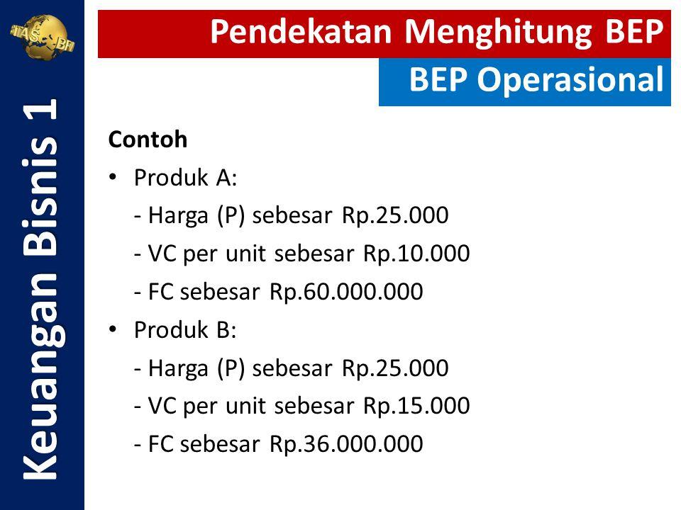 Keuangan Bisnis 1 Pendekatan Menghitung BEP BEP Operasional Contoh