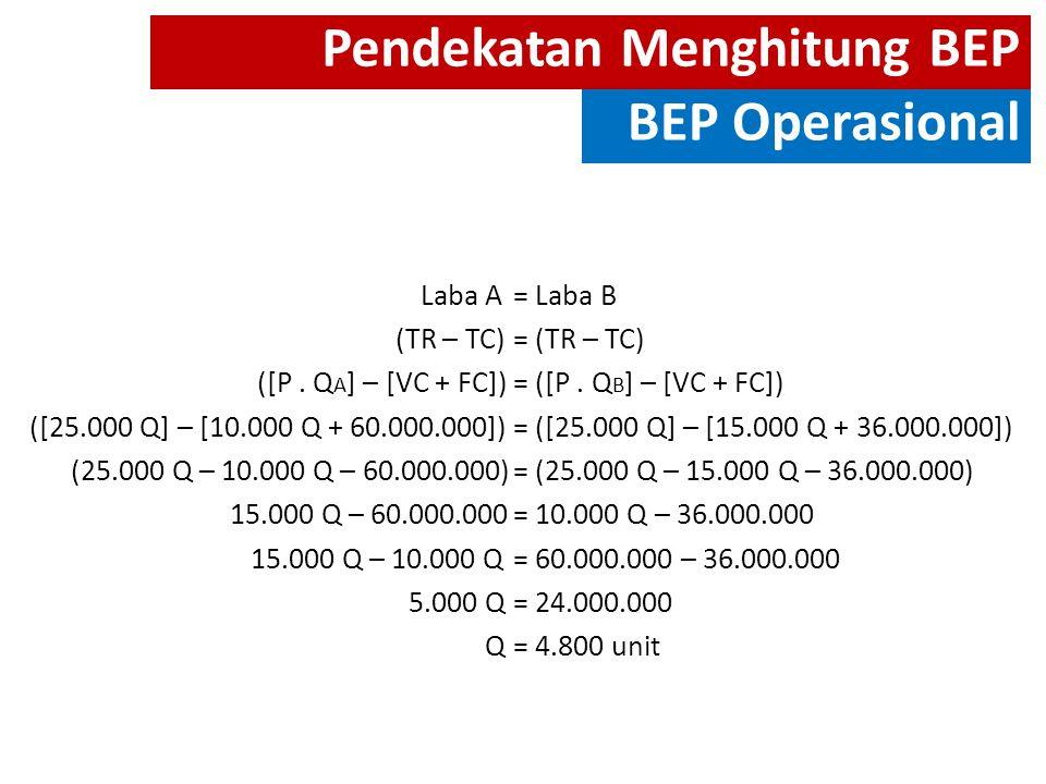 Pendekatan Menghitung BEP BEP Operasional