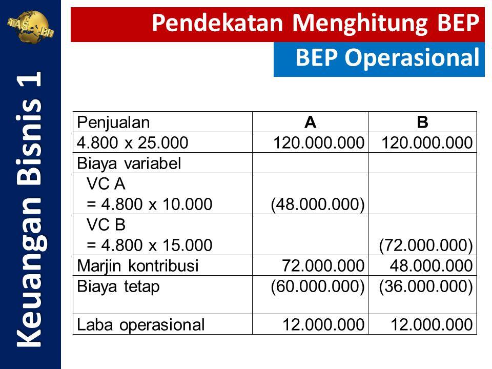 Keuangan Bisnis 1 Pendekatan Menghitung BEP BEP Operasional Penjualan