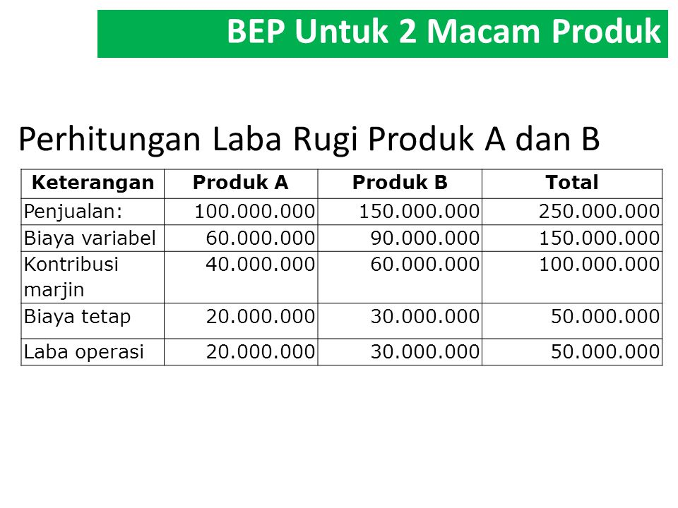 Perhitungan Laba Rugi Produk A dan B