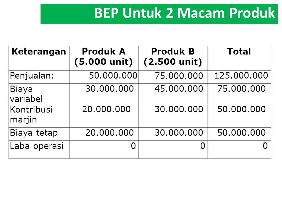 BEP Untuk 2 Macam Produk Keterangan Produk A (5.000 unit) Produk B