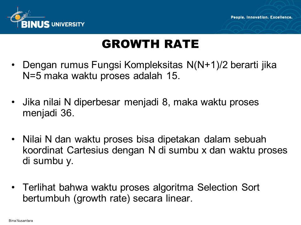GROWTH RATE Dengan rumus Fungsi Kompleksitas N(N+1)/2 berarti jika N=5 maka waktu proses adalah 15.