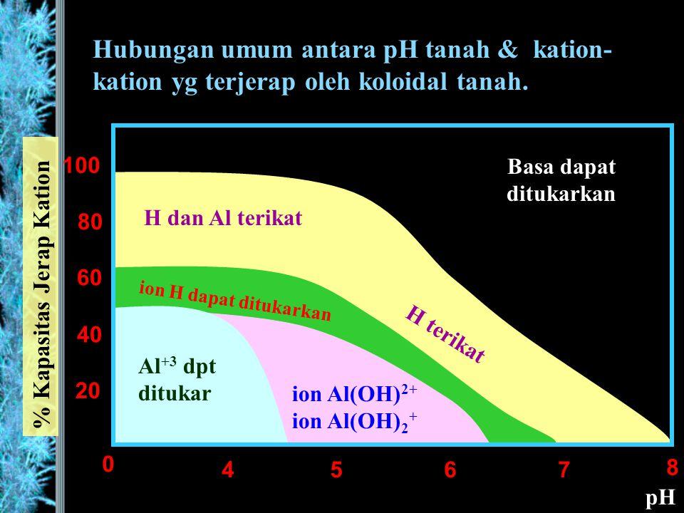 Hubungan umum antara pH tanah & kation-kation yg terjerap oleh koloidal tanah.