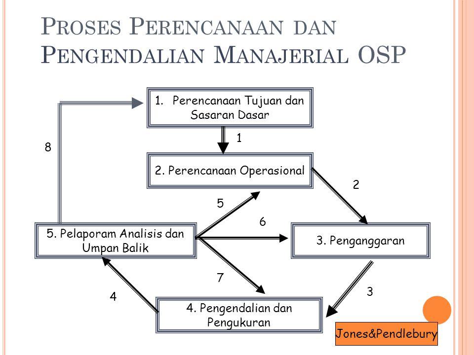 Proses Perencanaan dan Pengendalian Manajerial OSP