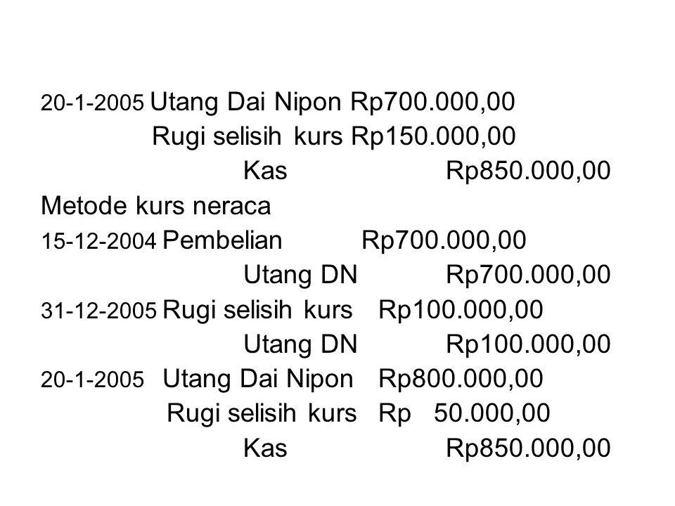 Rugi selisih kurs Rp150.000,00 Kas Rp850.000,00 Metode kurs neraca