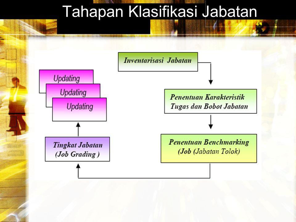 Tahapan Klasifikasi Jabatan