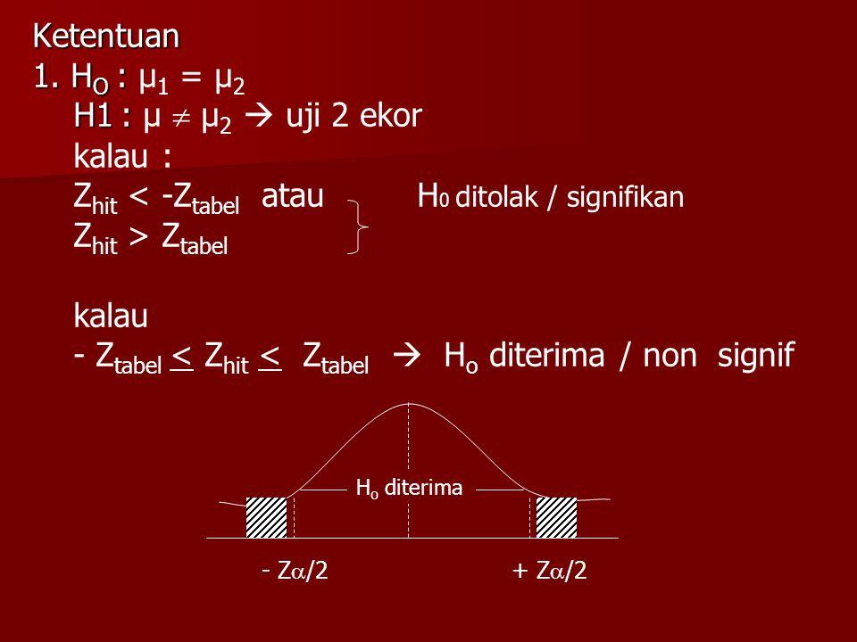 Zhit < -Ztabel atau H0 ditolak / signifikan Zhit > Ztabel kalau