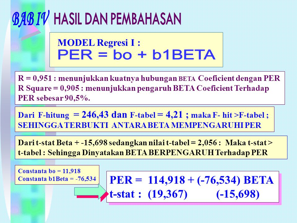 PER = bo + b1BETA PER = 114,918 + (-76,534) BETA