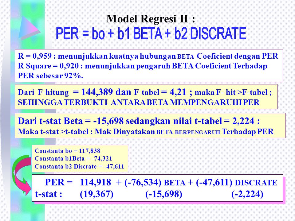 PER = bo + b1 BETA + b2 DISCRATE