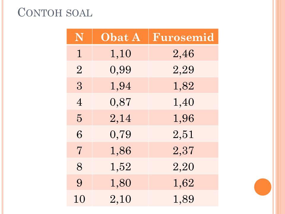 Contoh soal N Obat A Furosemid 1 1,10 2,46 2 0,99 2,29 3 1,94 1,82 4