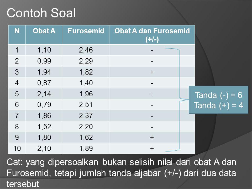 Obat A dan Furosemid (+/-)
