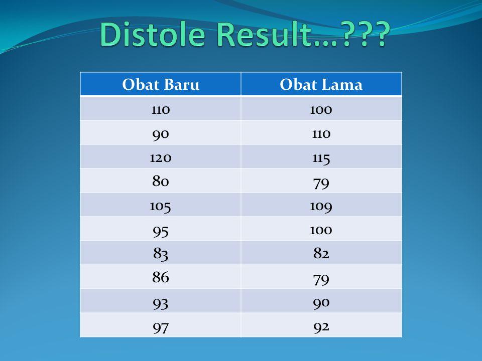 Distole Result… Obat Baru Obat Lama 110 100 90 120 115 80 79 105