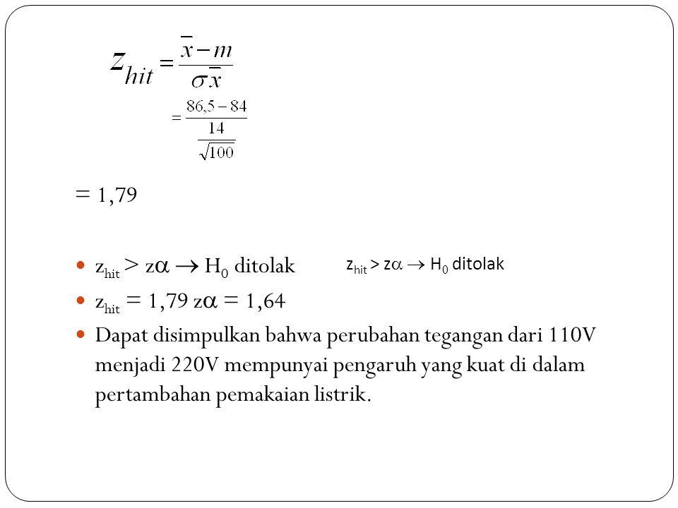 = 1,79 zhit > z  H0 ditolak zhit = 1,79 z = 1,64