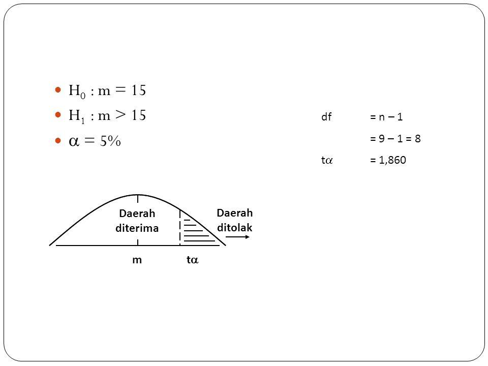 H0 : m = 15 H1 : m > 15  = 5% df = n – 1 = 9 – 1 = 8 t = 1,860 m