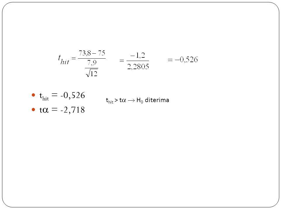 thit = -0,526 t = -2,718 thit > t  H0 diterima