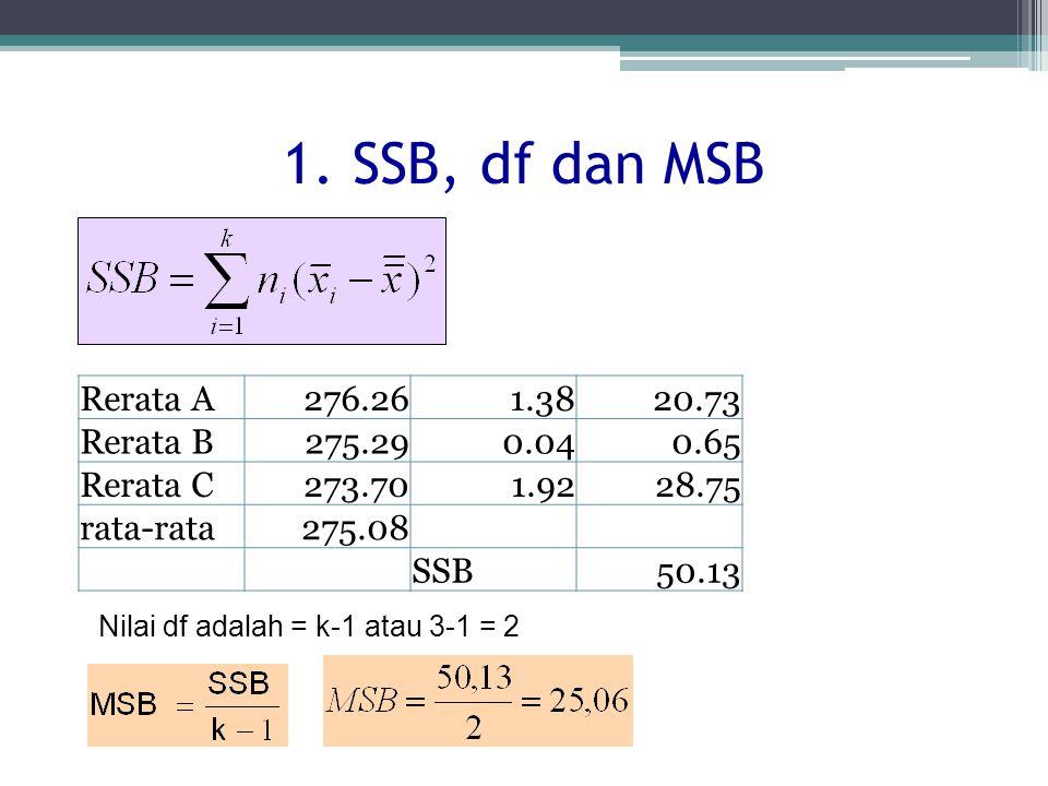 1. SSB, df dan MSB Rerata A 276.26 1.38 20.73 Rerata B 275.29 0.04