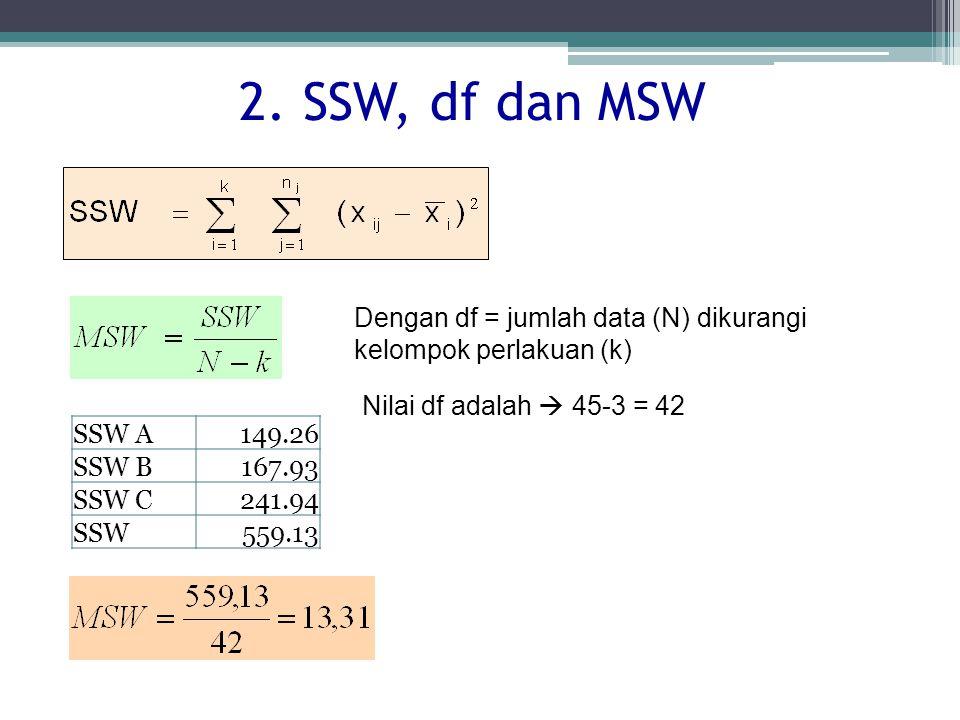 2. SSW, df dan MSW Dengan df = jumlah data (N) dikurangi kelompok perlakuan (k) Nilai df adalah  45-3 = 42.