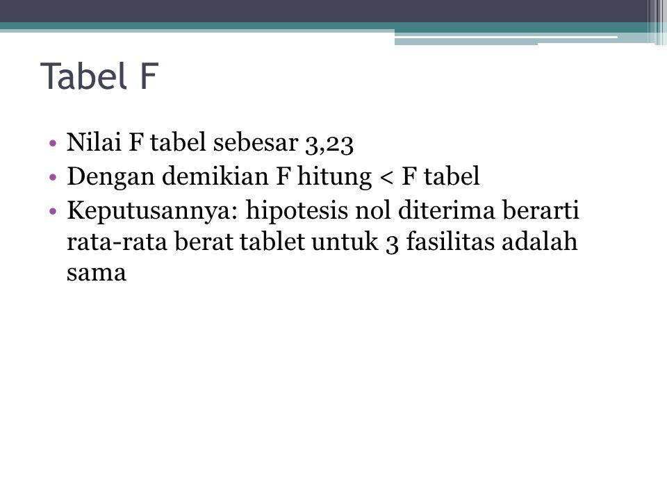 Tabel F Nilai F tabel sebesar 3,23