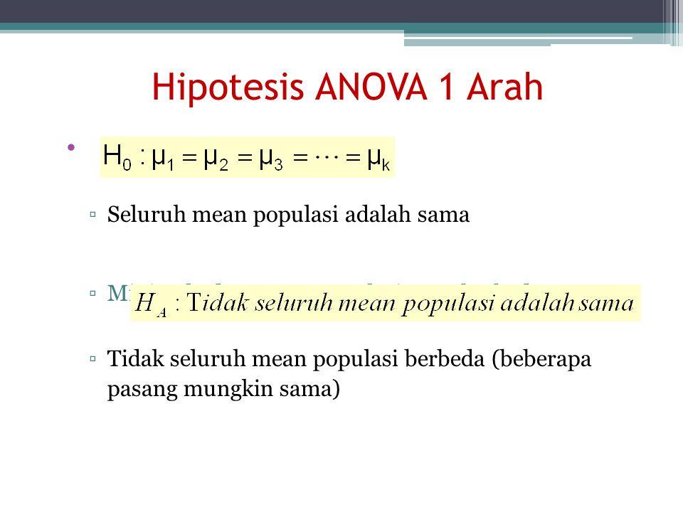 Hipotesis ANOVA 1 Arah Seluruh mean populasi adalah sama
