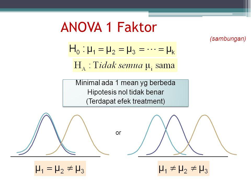 ANOVA 1 Faktor Minimal ada 1 mean yg berbeda Hipotesis nol tidak benar