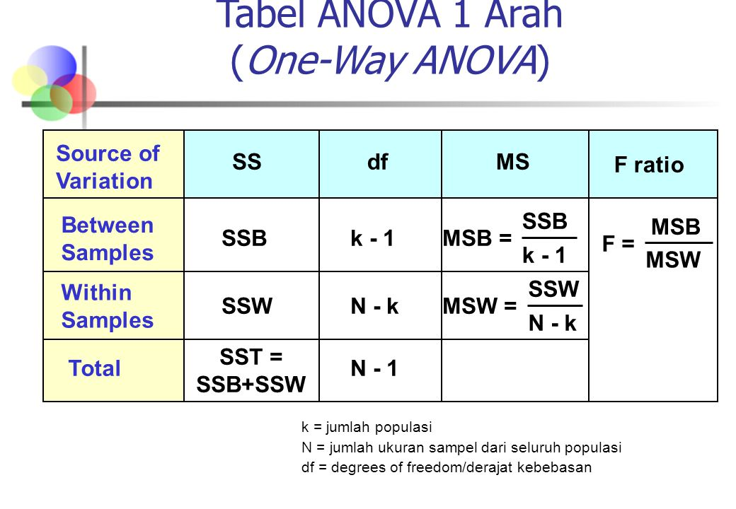 Tabel ANOVA 1 Arah (One-Way ANOVA)