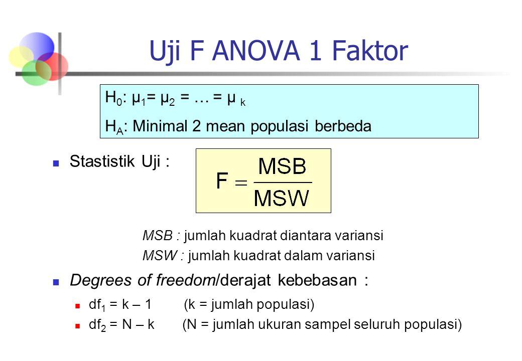 Uji F ANOVA 1 Faktor Stastistik Uji :