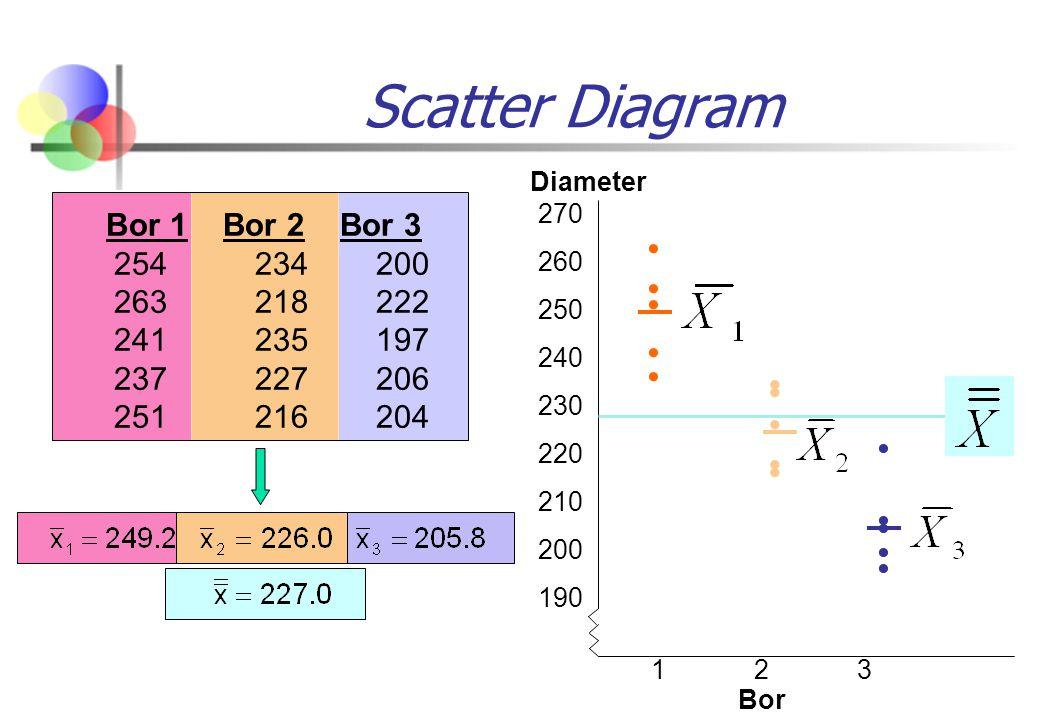 Scatter Diagram Diameter. 270. 260. 250. 240. 230. 220. 210. 200. 190.