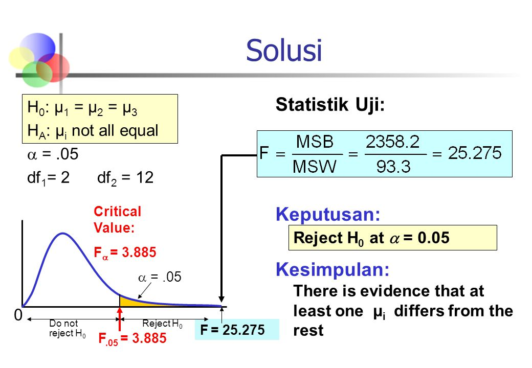 Solusi Statistik Uji: Keputusan: Kesimpulan: H0: μ1 = μ2 = μ3