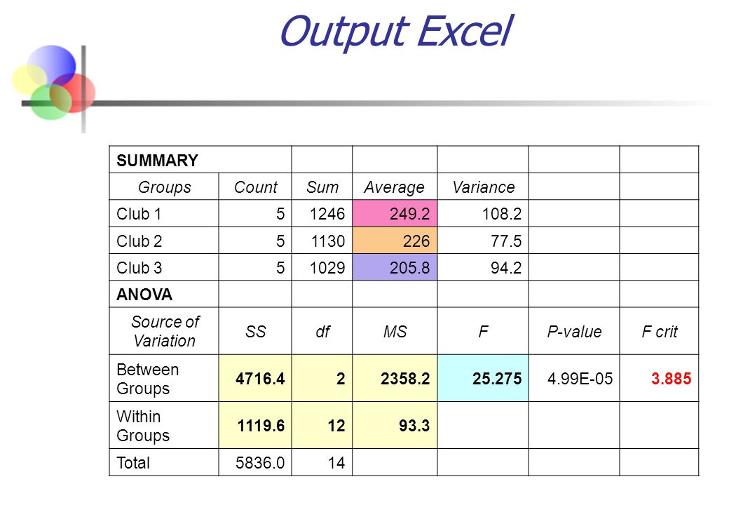 Output Excel SUMMARY Groups Count Sum Average Variance Club 1 5 1246