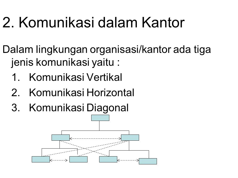2. Komunikasi dalam Kantor