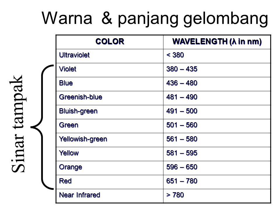 Warna & panjang gelombang