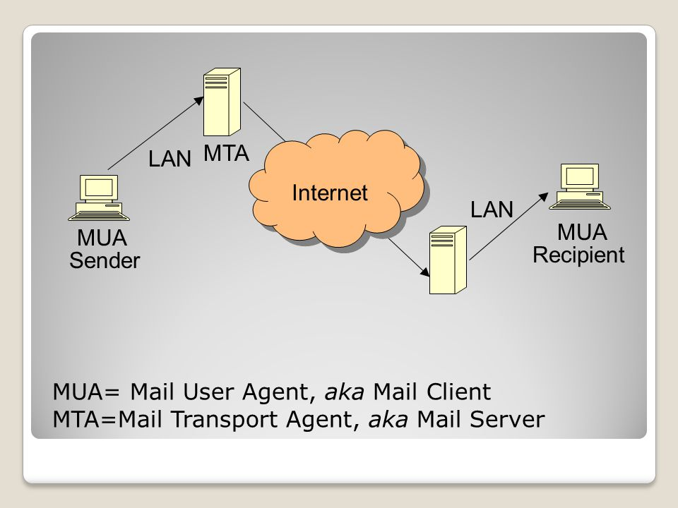 Internet MTA. LAN. LAN. MUA= Mail User Agent, aka Mail Client. MTA=Mail Transport Agent, aka Mail Server.