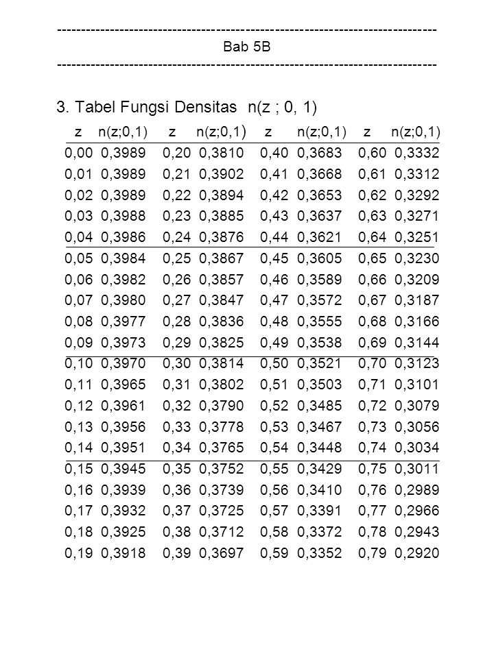 3. Tabel Fungsi Densitas n(z ; 0, 1)