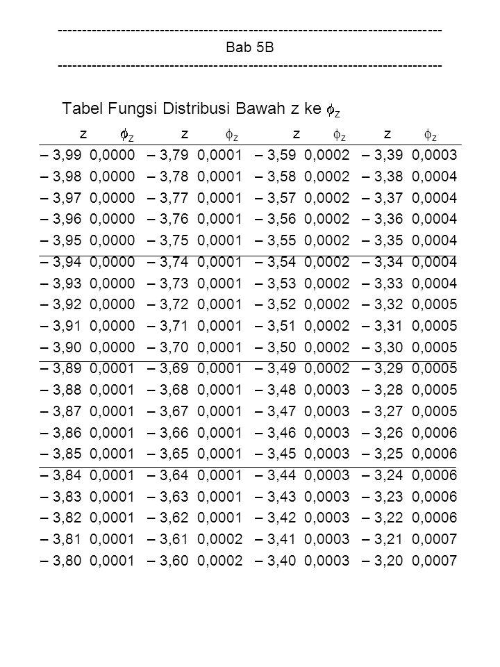 Tabel Fungsi Distribusi Bawah z ke z z z z z z z z z