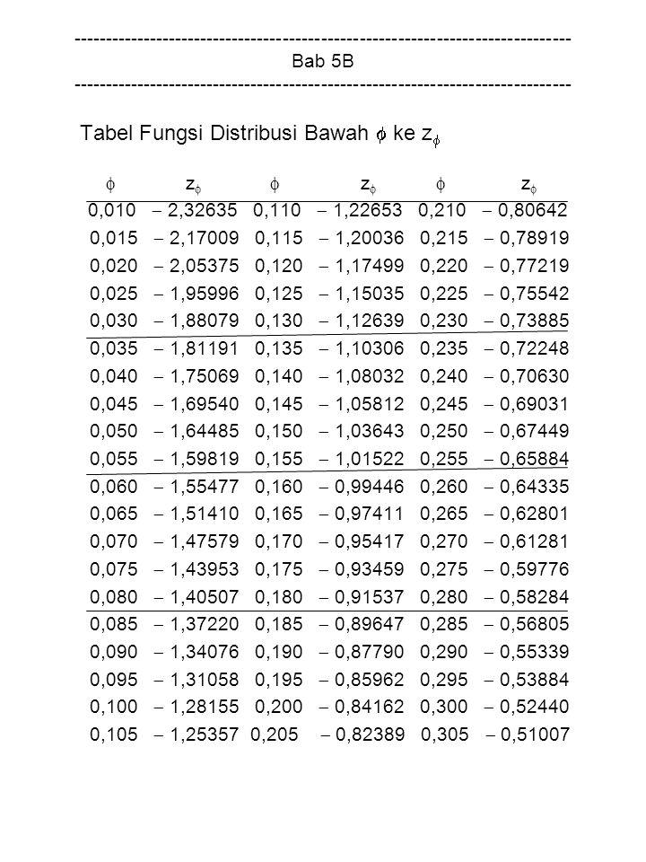 Tabel Fungsi Distribusi Bawah  ke z